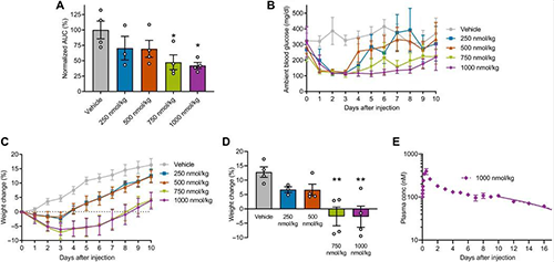 GLP1-ELP-FGF21双激动剂融合蛋白对血糖和体重具有有效且持续的作用 美迪西